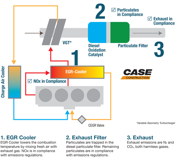 Cooled Exhaust Gas Recirculation